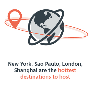 New York, Sao Paulo, London, Shanghai are the hottest destinations to host
