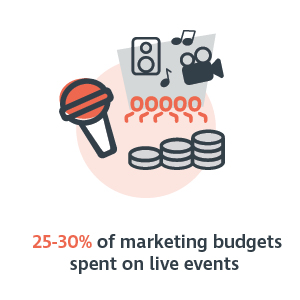 25-30 percent of marketing budgets spent on live events