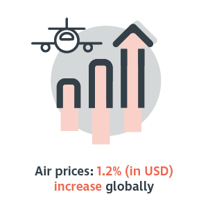 Air prices - 1.2 percent increase globally in USD