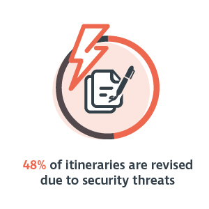 48 percent of itineraries are revised due to security threats