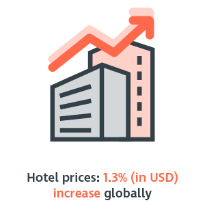 Hotel prices - 1.3 percent increase globally in globally in USD