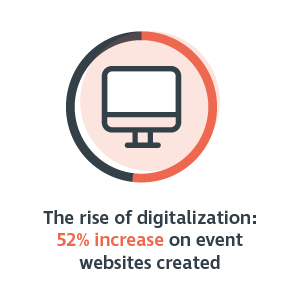 The rise of digitalization - 52 percent increase on event websites created